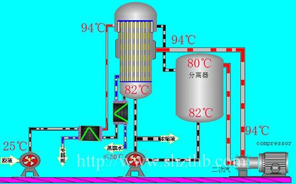 MVR升膜蒸发器的特点