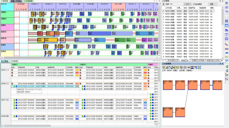 FLEXSCHE系统派工图表与甘特图对照确认、调整、锁定计划,使计划业务更直观快速完成!