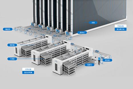 乾德智能立足于立体仓储自动化和智能分拣核心技术,聚焦标准化、模块化、立体化的高速立体分拣创新产品线。