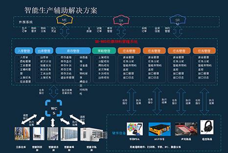 乾德智能通过整合立体仓库、智能回转库、智能升降库、智能分拣库、智能堆垛库及相关的输送及硬件设备组成智能生产辅助系统,并在乾德物料管理系统的统一管理下,与外围系统紧密配合实现生产制造的辅助解决方案。