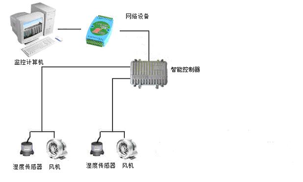 电局开闭所、配电房 电缆沟自动出湿方案