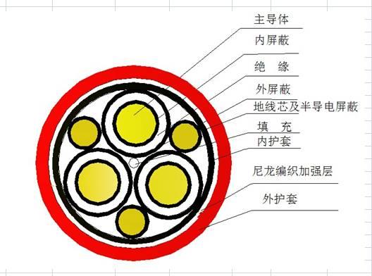 盾构机电缆UGEFP 3*70+3*35