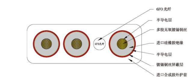 移动组合扁电缆  3*35+3*16/3+16*2.5+2*2.5P+12FO(光纤)