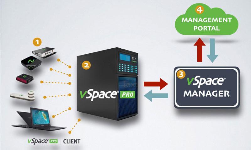 vSpace Pro全新的技术架构图