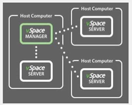 适合中小规模企业/工厂/学校,有多台vSpace Pro Server主机,可以选择将其中一台作为vSpace Manager,也同时充当vSpace Server的角色,其它vSpace Server选择加入到这台vSpace Manager。