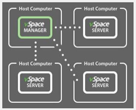 当企业规模很大,有多达数十台vSpace Pro Server主机,可以单独选择一台主机充当vSpace Manager的角色,其它vSpace Server选择加入到这台vSpace Manager。