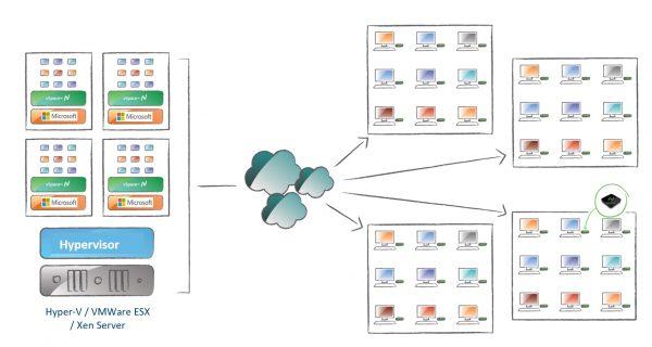 vSpace增强型VDI:对于可扩展/大型部署用例(N对N模式)