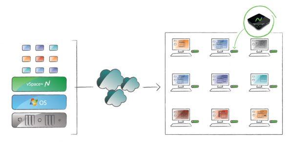 标准vSpace部署模式:小型部署(1对N模式)