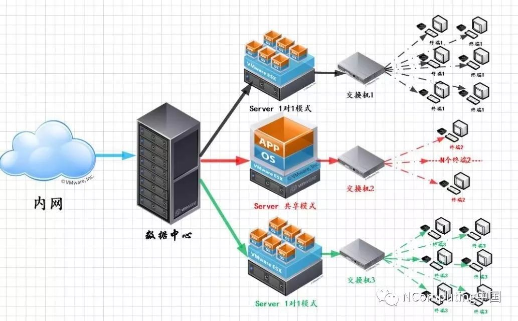 NComputing又一个在北京安全领域部署案例防勒索病毒它是好手2