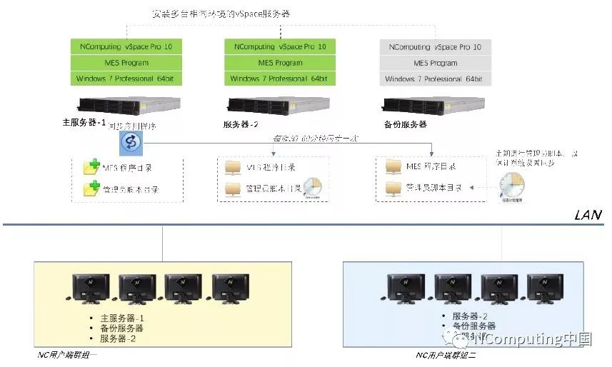 NComputing汽车制造行业-高可用性解决方案1