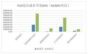 TCO综合成本节省65%(NC与PC对比)
