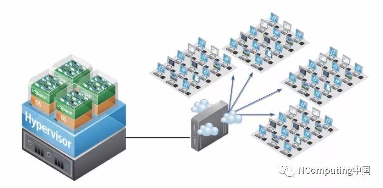 NComputing应用在天津奥迪使得IT投资回报立刻↑501