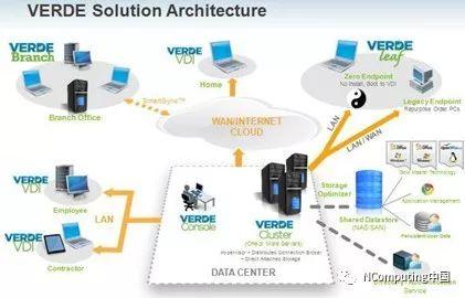 随着数亿个桌面的更替,各种规模的组织都转向VERDE-VDI1