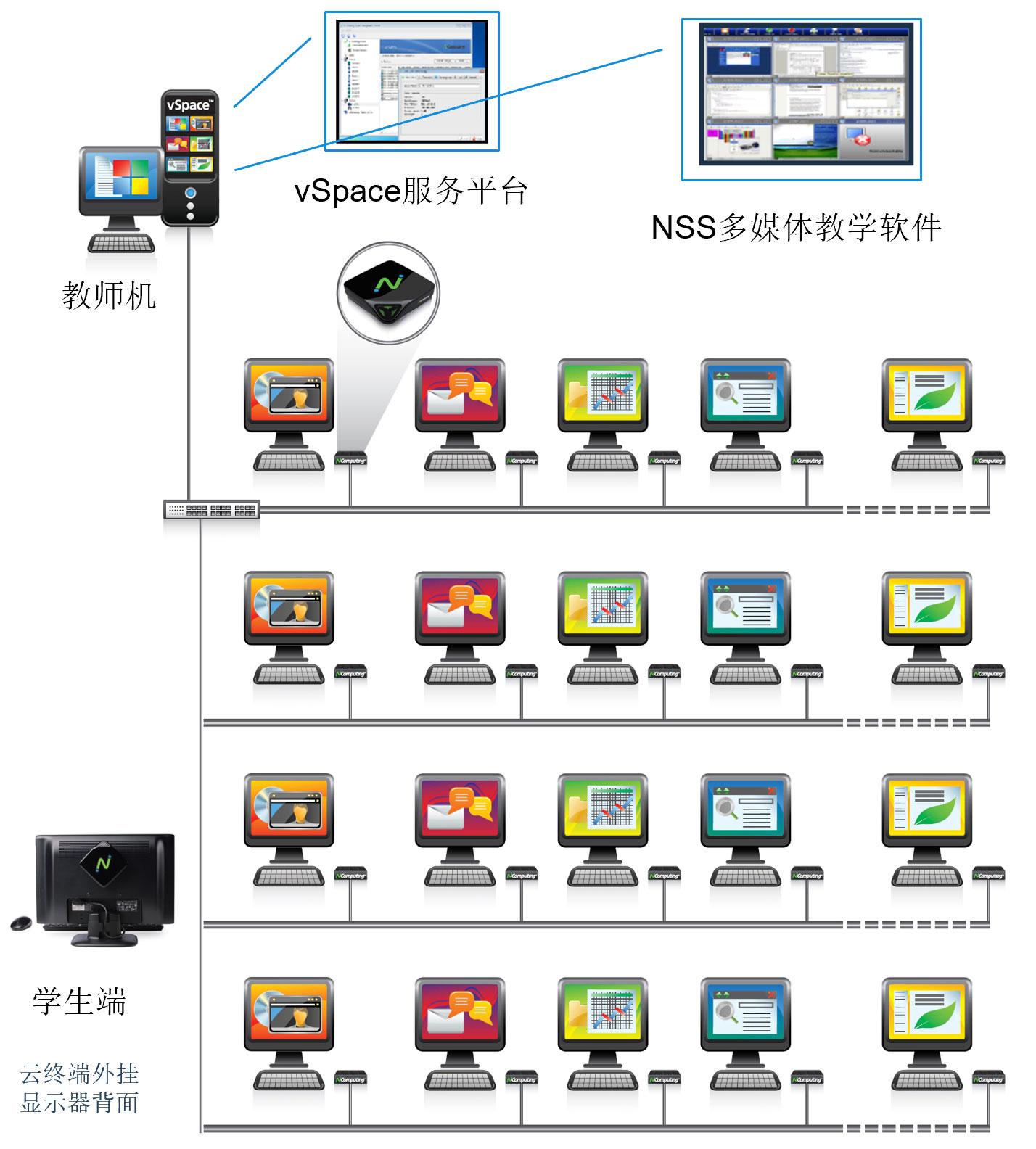 NComputing电教室网络拓扑图