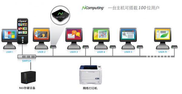vSpace Pro桌面虚拟化拓扑图,带打印机