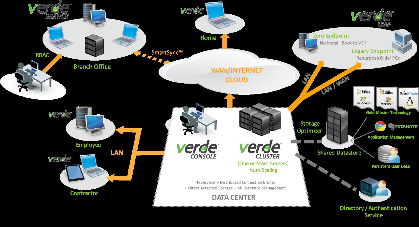 VERDE VDI虚拟桌面平台工作示意图