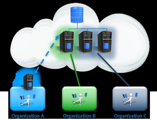 VERDE VDI虚拟桌面云端多租户架构