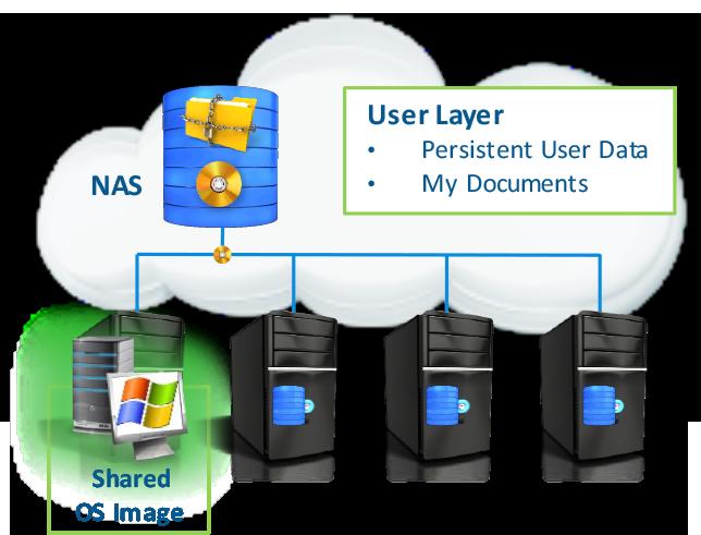 VERDE VDI虚拟桌面方案-存储优化