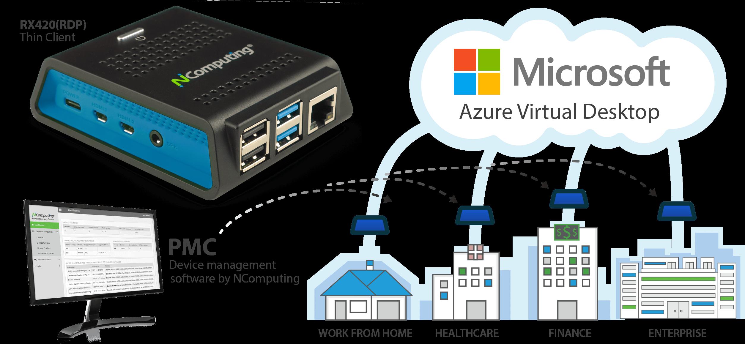 NCOMPUTING RX420(RDP)系列瘦客户端是AVD最佳解决方案
