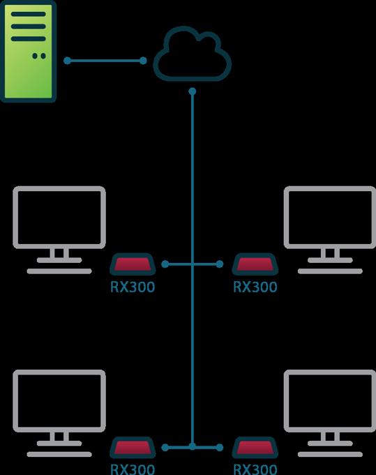 RX300云电脑 易于配置并自动从部署的 vSpace Pro 服务器接收更新