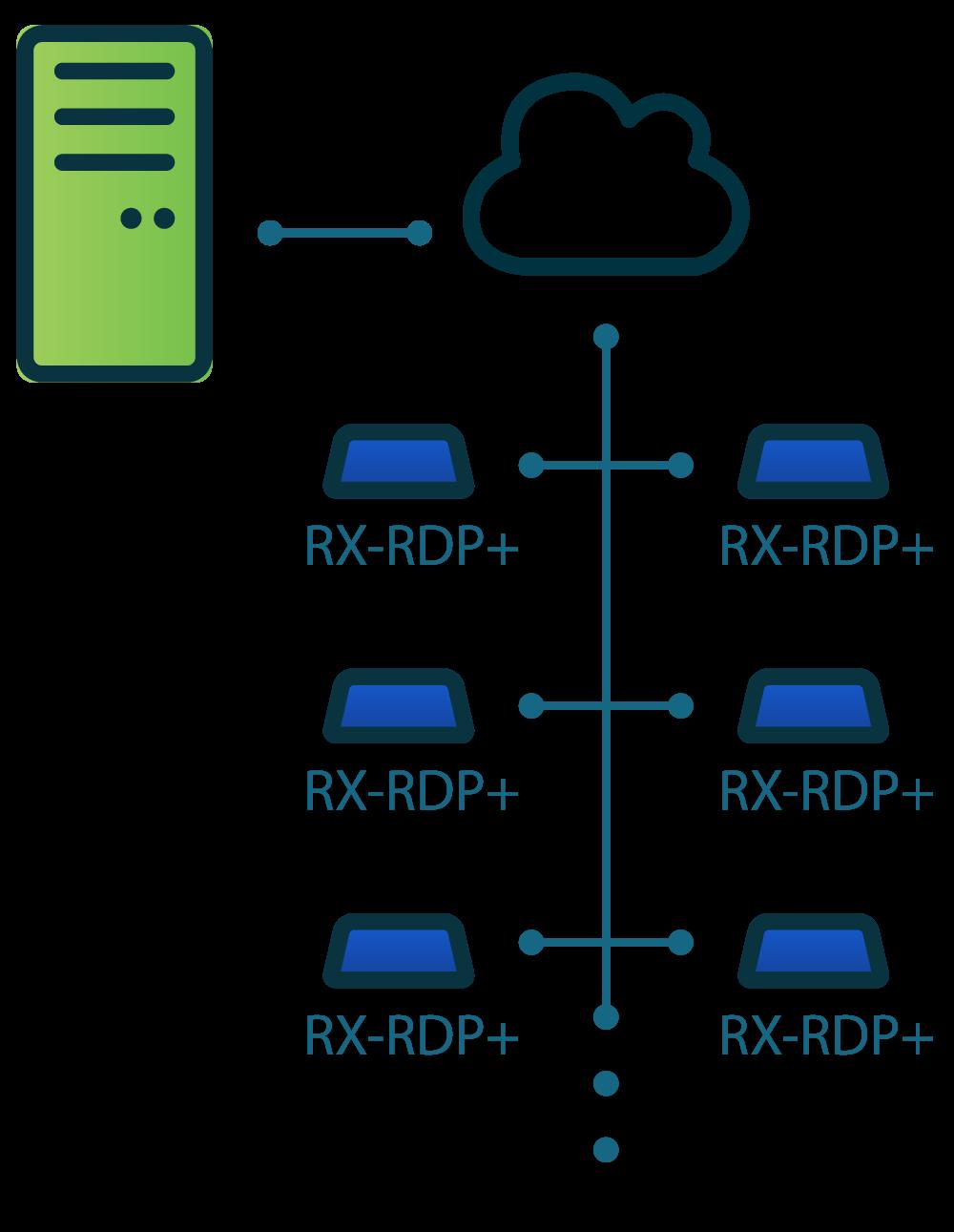 NComputing使用PMC 设备管理软件可以轻松配置RX-RDP/RX-RDP+瘦客户端