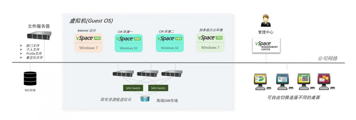 vSpace Pro虚拟桌面方案增强型网络拓扑图:多台服务器组成集群...