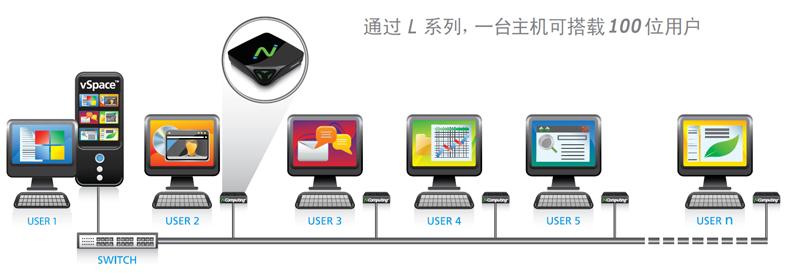 vSpace Pro虚拟桌面小会议室方案网络拓扑图