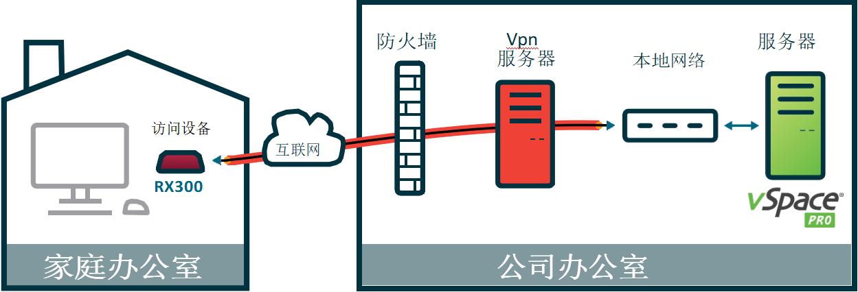 利用RX300通过VPN远程访问vSpace Pro虚拟桌面