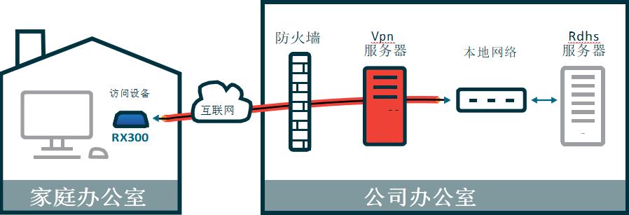 利用RX300通过VPN远程访问微软RDS 虚拟桌面