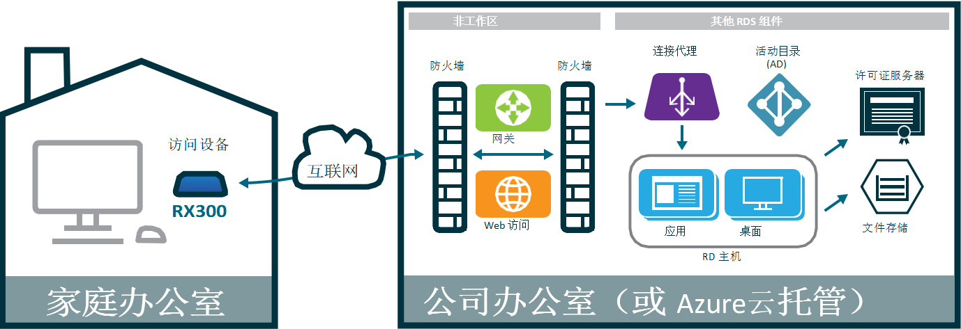 利用RX300通过RD网关远程访问微软RDS 虚拟桌面
