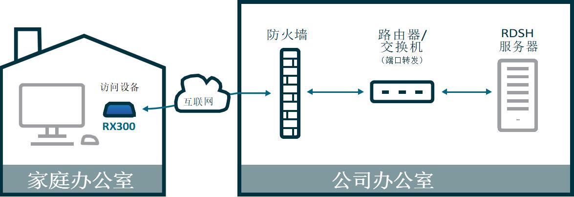 利用RX300通过端口转发远程访问微软RDS 虚拟桌面