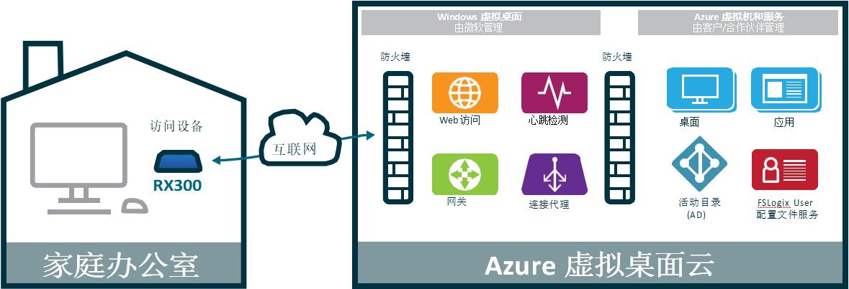 利用RX300远程访问微软 虚拟桌面 (WVD)+ Azure 云