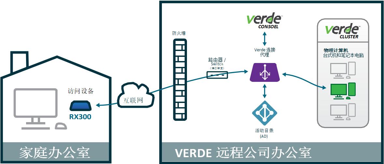 利用RX300的端口转发模式远程访问的 VERDE VDI虚拟桌面和远程桌面