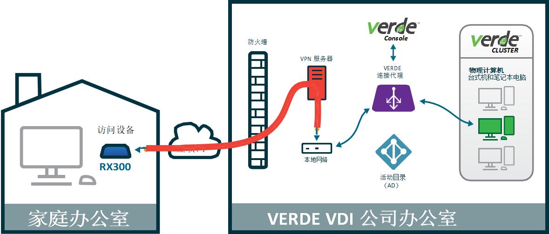 利用RX300的VPN模式远程访问的远程桌面