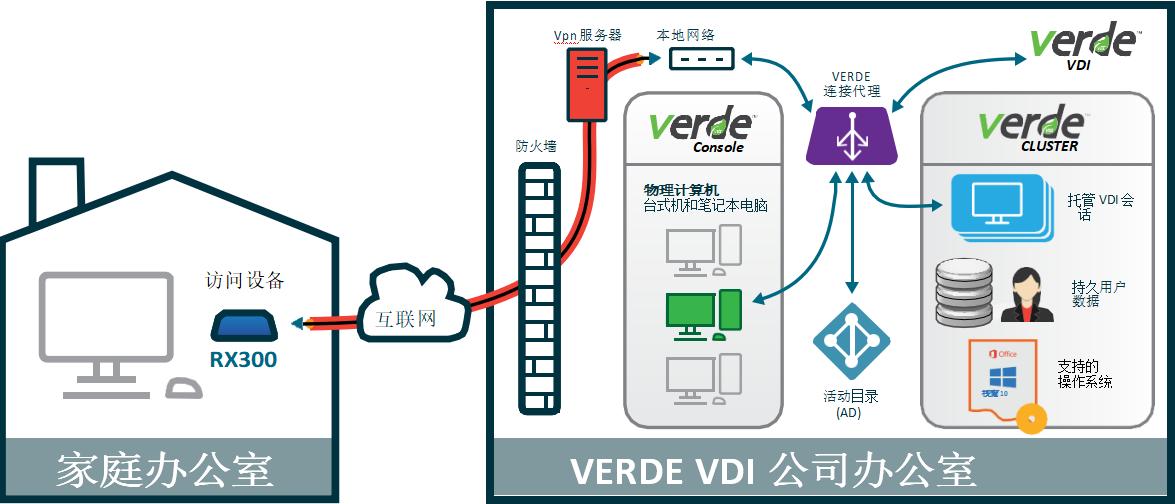 利用RX300的VPN模式远程访问的 VERDE VDI虚拟桌面和远程桌面