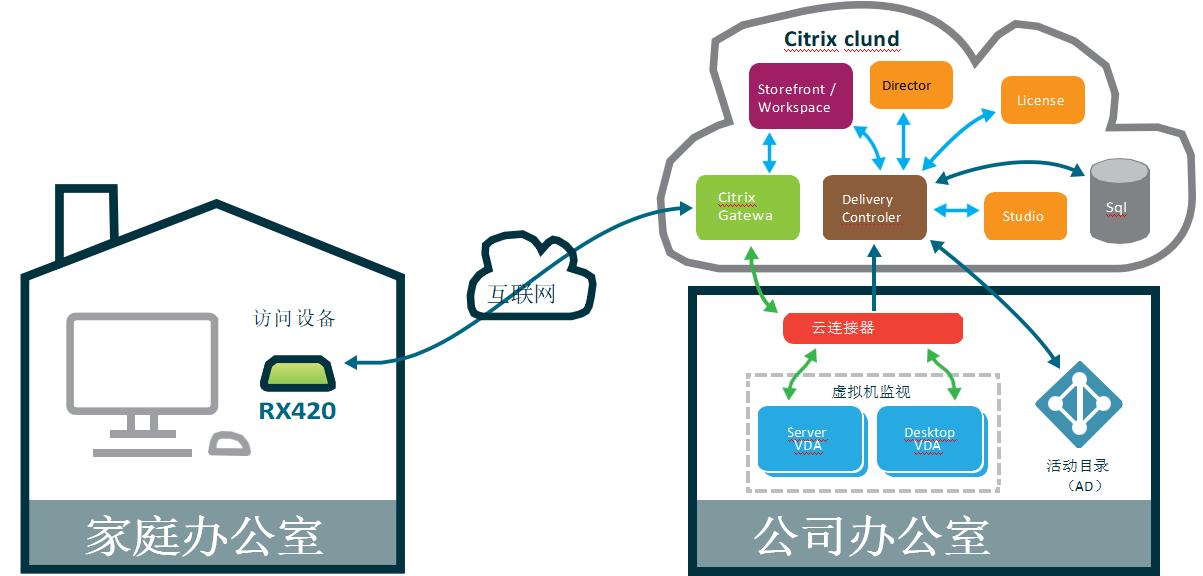 RX420远程访问Citrix Cloud云平台