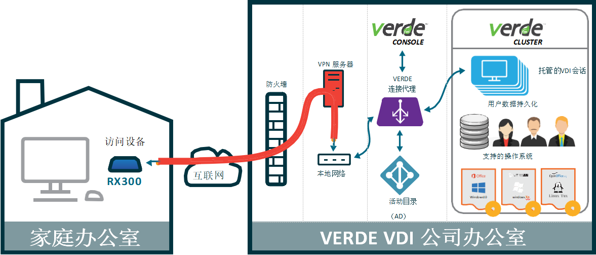 利用RX300的VPN模式远程访问的 VERDE VDI虚拟桌面